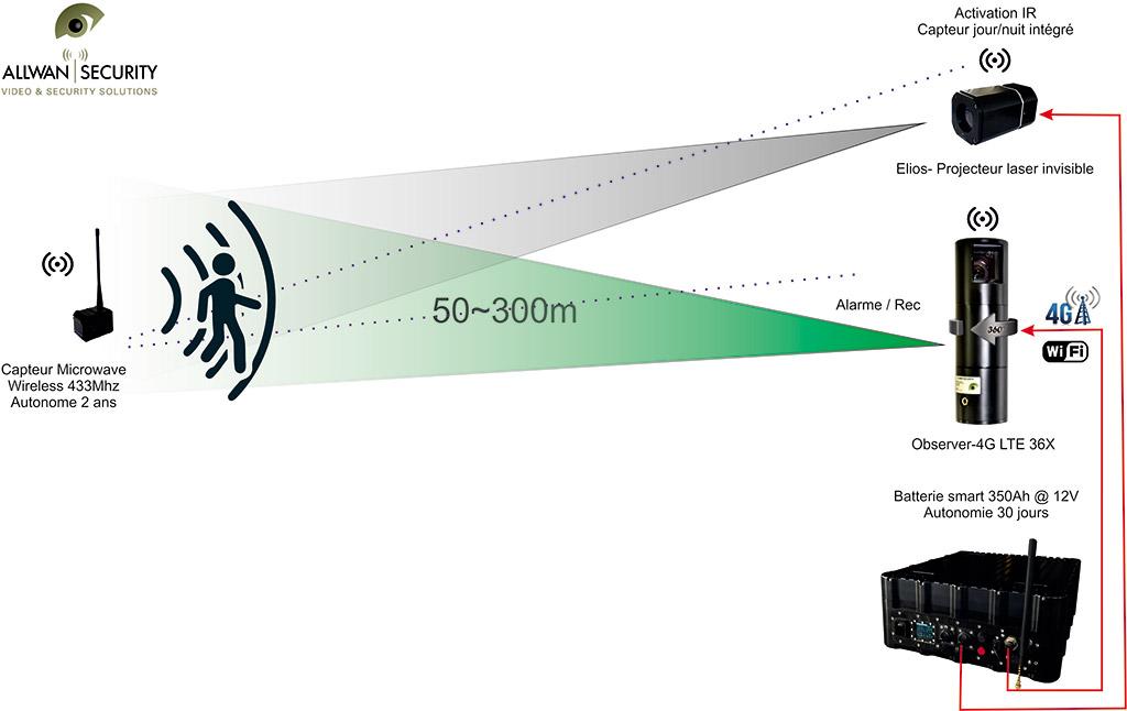 camera tactique autonome 4g LTE wifi batterie 30 jours autonomie